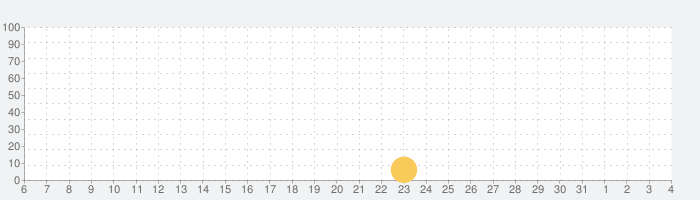 秘宝探偵の話題指数グラフ(4月4日(土))