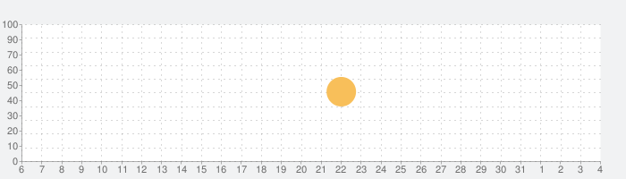 GymGoalの話題指数グラフ(4月4日(土))