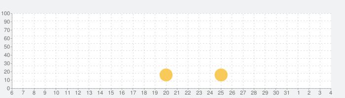 安心でんしょばと【グリーン】の話題指数グラフ(8月4日(水))
