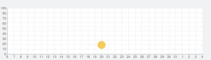 TOBU POINT アプリの話題指数グラフ(8月4日(水))