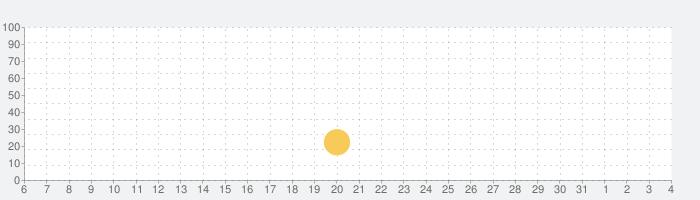 Body Raceの話題指数グラフ(8月4日(水))