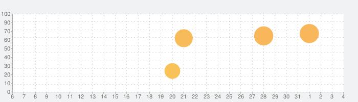 Lightricksが提供する本格的な動画編集アプリ、ついにAndroidに登場の話題指数グラフ(8月4日(水))