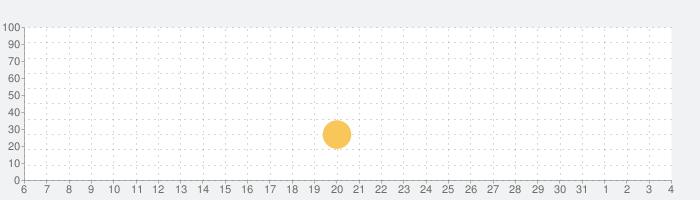 ピクセル宇宙戦艦 - Pixel Starshipsの話題指数グラフ(8月4日(火))