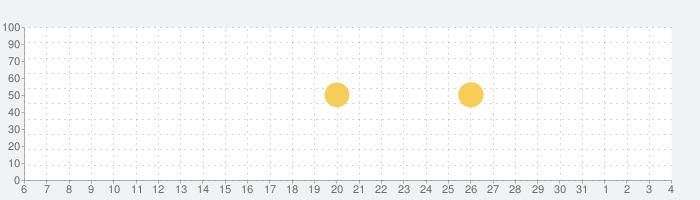 みずほ銀行 みずほダイレクトアプリの話題指数グラフ(8月4日(水))