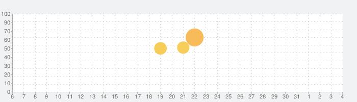 REALITY - バーチャルライブ配信アプリの話題指数グラフ(8月4日(火))