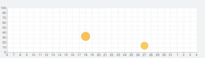 Spring - スタイリッシュなボディエディターの話題指数グラフ(6月4日(木))