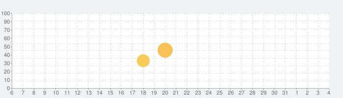 weechoの話題指数グラフ(8月4日(水))