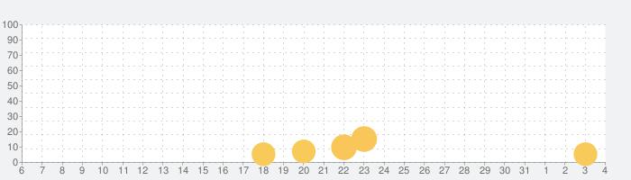 ウォーキング・デッド   サバイバルへの道の話題指数グラフ(4月4日(土))
