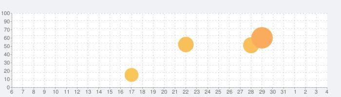 PDF履歴書の話題指数グラフ(8月4日(火))