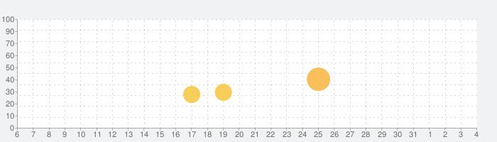 WIRED Magazineの話題指数グラフ(8月4日(水))