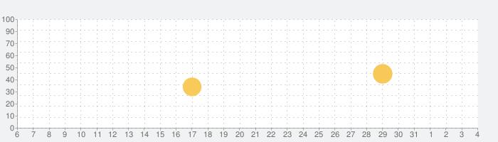 グロースナップ 写真 プリントアプリで思い出を共有!の話題指数グラフ(6月4日(木))