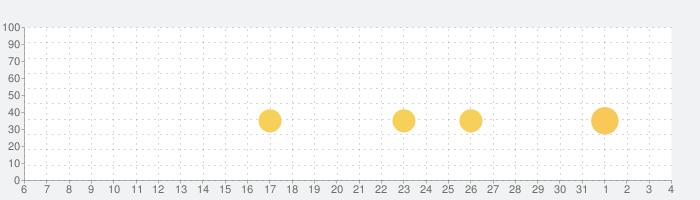 ヴァンガード ZERO: TCG(トレーディングカードゲーム)の話題指数グラフ(8月4日(火))