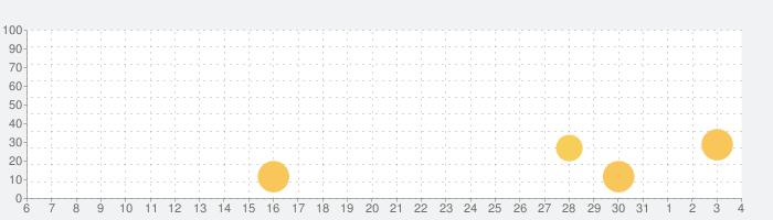 ペットカフェの話題指数グラフ(4月4日(土))