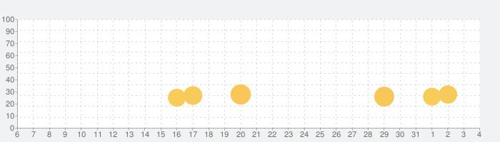 ローリング・スカイの話題指数グラフ(8月4日(水))