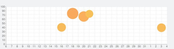 Hero Siege: Pocket Editionの話題指数グラフ(4月4日(土))