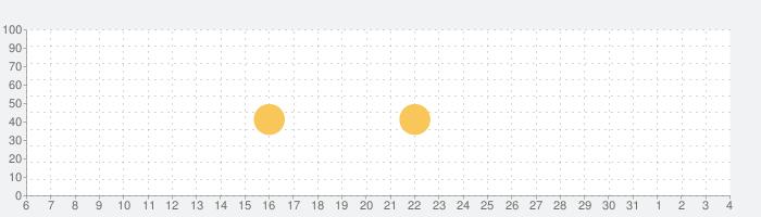 命式表の話題指数グラフ(8月4日(水))
