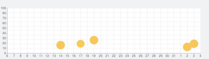 アカツキランドの話題指数グラフ(4月4日(土))