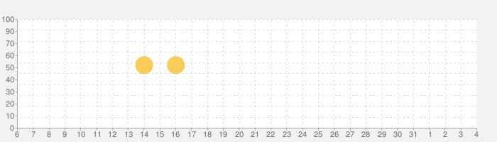 会員専用 -Premium-の話題指数グラフ(8月4日(水))
