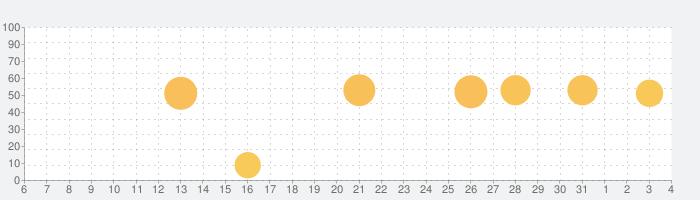 DataMan - ダータ使用量を簡単に追跡の話題指数グラフ(8月4日(火))