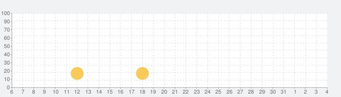 ワンパンチの話題指数グラフ(8月4日(火))