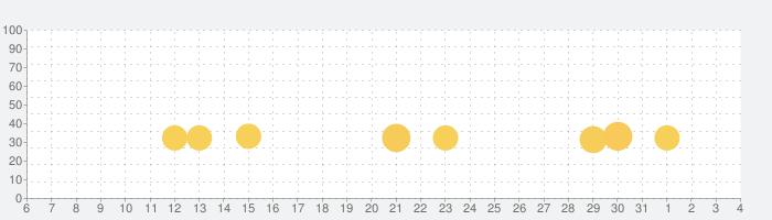Uphill Rush Water Park Racingの話題指数グラフ(6月4日(木))