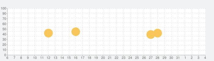네이버 부동산 - 아파트, 주택, 원룸 구하기の話題指数グラフ(8月4日(水))