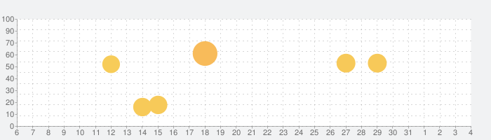 LINEスタンプメーカーの話題指数グラフ(8月4日(水))