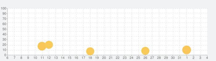Stick Superhero: Offline Gamesの話題指数グラフ(8月4日(火))