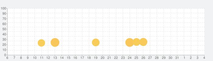 Goat Simulator Paydayの話題指数グラフ(8月4日(火))