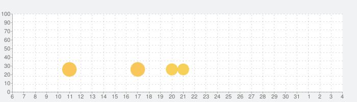 パズルで戦国制覇の話題指数グラフ(8月4日(水))