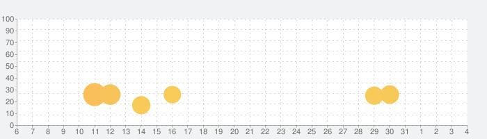 Wall Changer WALPAの話題指数グラフ(8月4日(水))