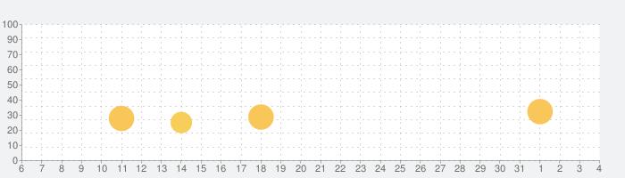 Inventioneersの話題指数グラフ(8月4日(火))