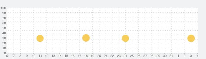 Angry Birds Dream Blast - 鳥ゲームの話題指数グラフ(8月4日(火))