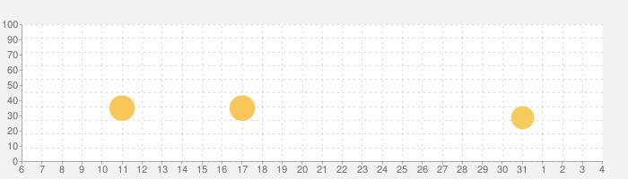 Animal Jamの話題指数グラフ(6月4日(木))