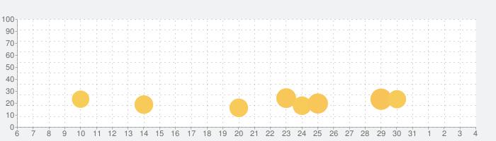 آنتن- پخش زنده فوتبالの話題指数グラフ(8月4日(水))