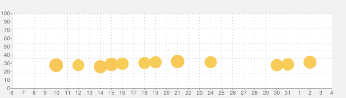 Pull the Pinの話題指数グラフ(8月4日(水))