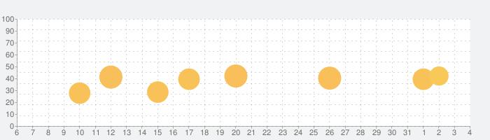 Bible ·の話題指数グラフ(6月4日(木))