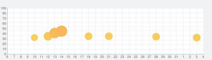 Epic Race 3Dの話題指数グラフ(8月4日(火))