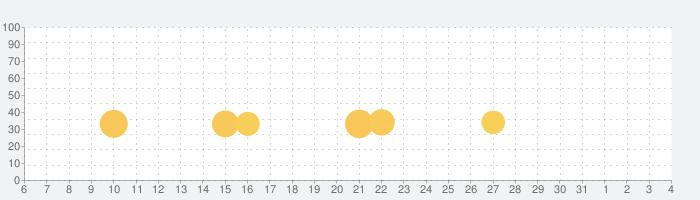 魔界戦記ディスガイアRefineの話題指数グラフ(8月4日(火))