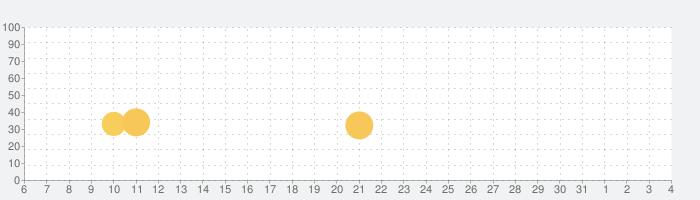 Dream League Soccer 2020の話題指数グラフ(4月4日(土))