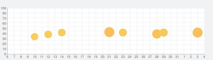 ざっくり英語ニュース!StudyNow(リスニング・解説付)の話題指数グラフ(8月4日(火))