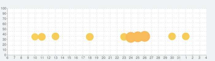 カプセルさーばんとの話題指数グラフ(8月4日(水))