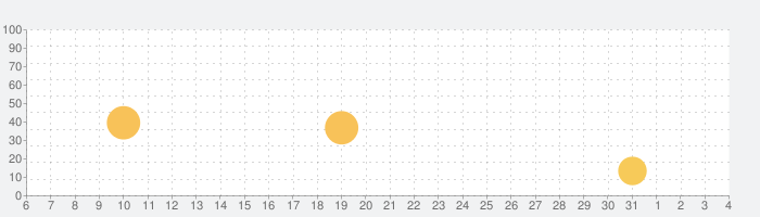 REC. - ながら時間を、楽しい時間に。の話題指数グラフ(8月4日(火))