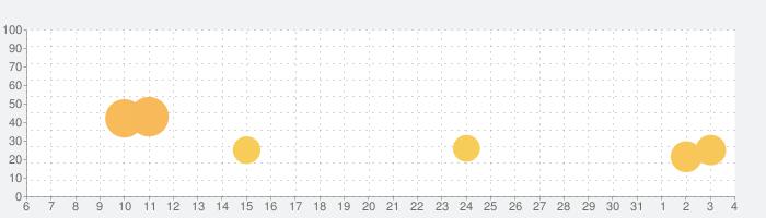 Sand Ballsの話題指数グラフ(4月4日(土))