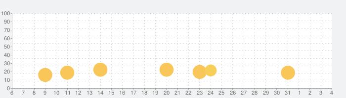漢字間違い探しの話題指数グラフ(8月4日(水))