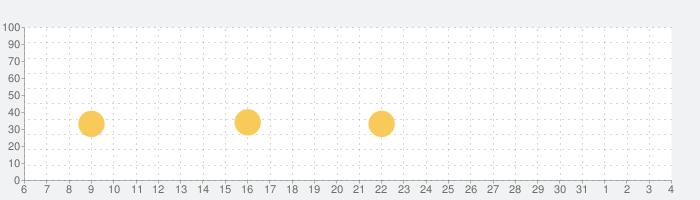 スライムシミュレーター - スーパーDIYスライムとASMR Slimeの話題指数グラフ(8月4日(水))