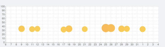 Don't Starve: Pocket Editionの話題指数グラフ(4月4日(土))