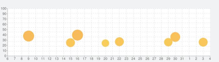 スター・ウォーズ/銀河の英雄 (Star Wars™)の話題指数グラフ(4月4日(土))