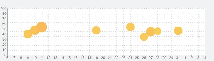 CamCard:名刺管理•日本語他16言語対応の話題指数グラフ(8月4日(水))
