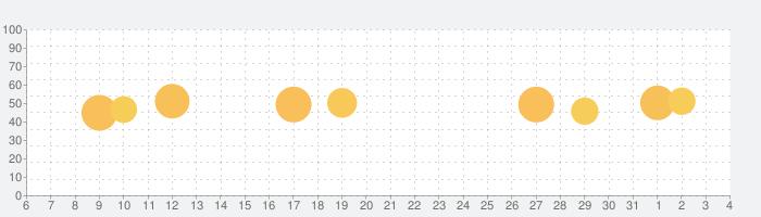 宿泊予約なら Agodaアゴダ®の話題指数グラフ(6月4日(木))